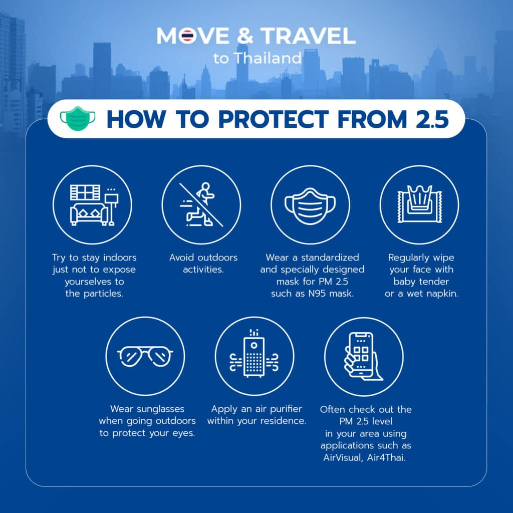 How to Protect Ourselves from PM 2.5